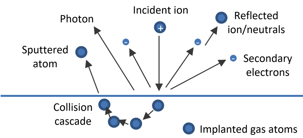 Illustration of ejected species from a target following the impact of ion.